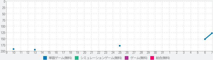【BL恋愛学園】俺プリ!~俺が学園のお姫様!?~のランキング推移