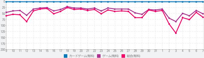 人狼ゲーム 〜スペシャルパッケージ〜のランキング推移