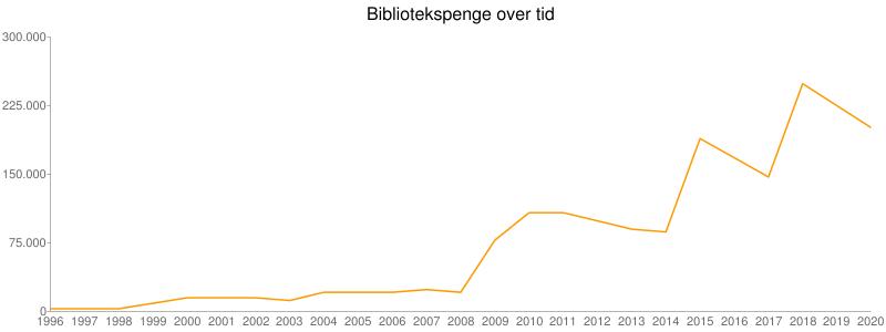 Bibliotekspenge over tid