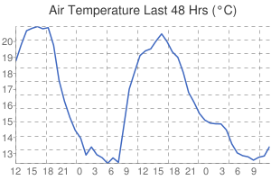 Leicester Weather Air temperature