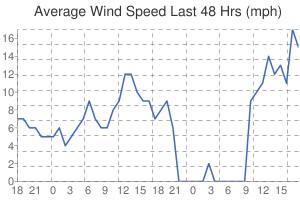 Leicester Weather Average Wind Speed