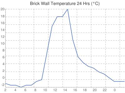Leicester Weather Brick Wall Temperature