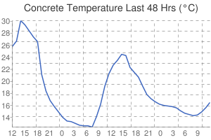 Leicester Weather Concrete Temperature