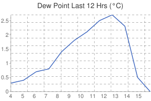 Leicester Weather Dewpoint
