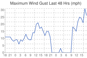 Leicester Weather Wind Gusts