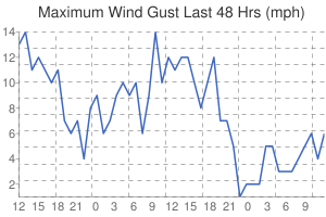 Leicester Weather wind speed