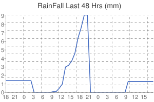 Leicester Weather rainfall