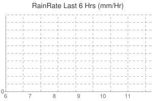 Leicester Weather Rain Rate