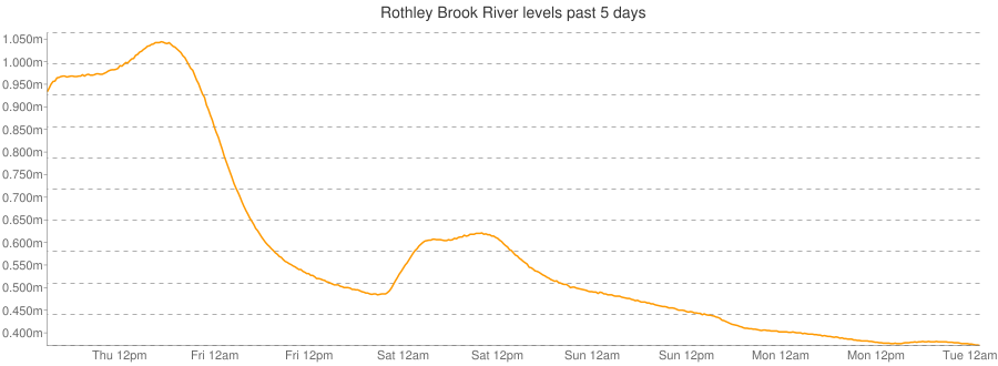 Rothley Brook river levels