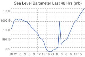 Leicester Weather sea level pressure