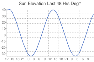 Leicester Sun Elevation