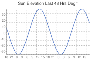 Leicester Sun Elevation