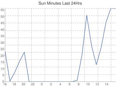 Sunshine Hours %