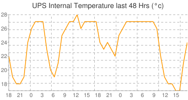 UPS internal temperature