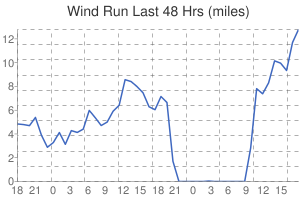 Leicester Weather Hourly Wind Run