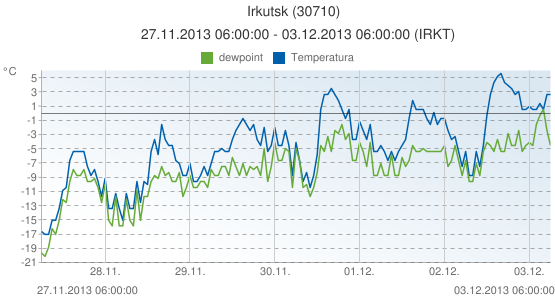 Irkutsk, Russia (30710): Temperatura & dewpoint: 27.11.2013 06:00:00 - 03.12.2013 06:00:00 (IRKT)