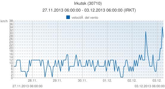 Irkutsk, Russia (30710): velocità del vento: 27.11.2013 06:00:00 - 03.12.2013 06:00:00 (IRKT)