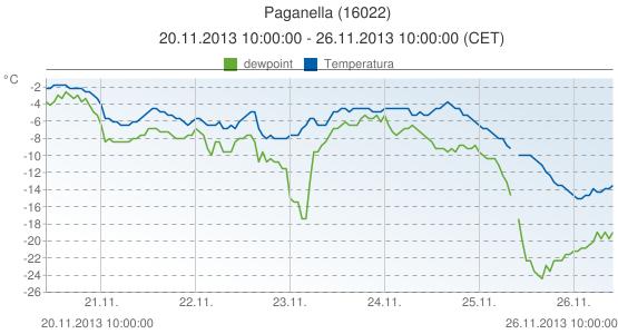 Paganella, Italia (16022): Temperatura & dewpoint: 20.11.2013 10:00:00 - 26.11.2013 10:00:00 (CET)