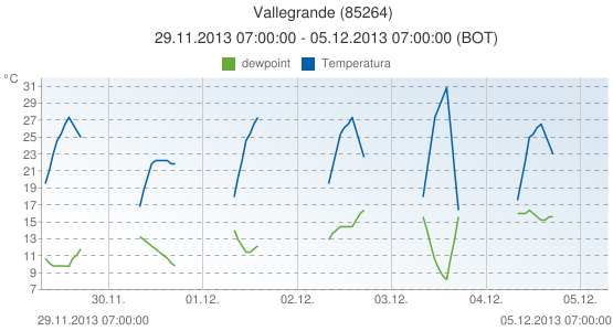 Vallegrande, Bolivia (85264): Temperatura & dewpoint: 29.11.2013 07:00:00 - 05.12.2013 07:00:00 (BOT)