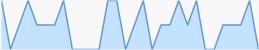 Popularity Graph