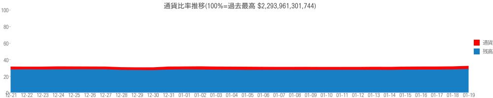 通貨比率推移(100%=過去最高 $2,293,961,301,744)