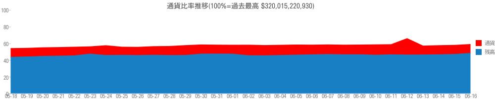 通貨比率推移(100%=過去最高 $320,015,220,930)