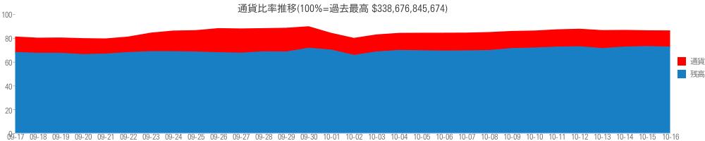 通貨比率推移(100%=過去最高 $338,676,845,674)