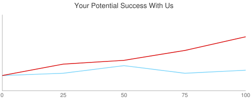 Your Potential Success With Us
