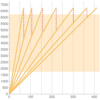 205086型Cクラス7AT車のギヤ比イメージ