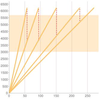 203064型Cクラス5AT車のギヤ比イメージ