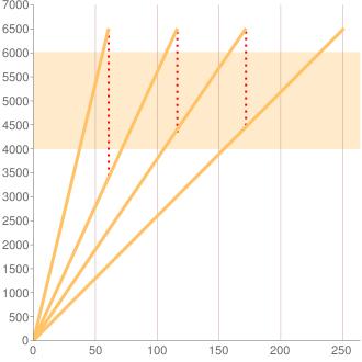 TDA4W型エスクード4AT車のギヤ比イメージ