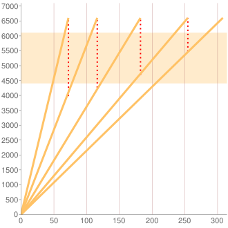 203065型Cクラス5AT車のギヤ比イメージ