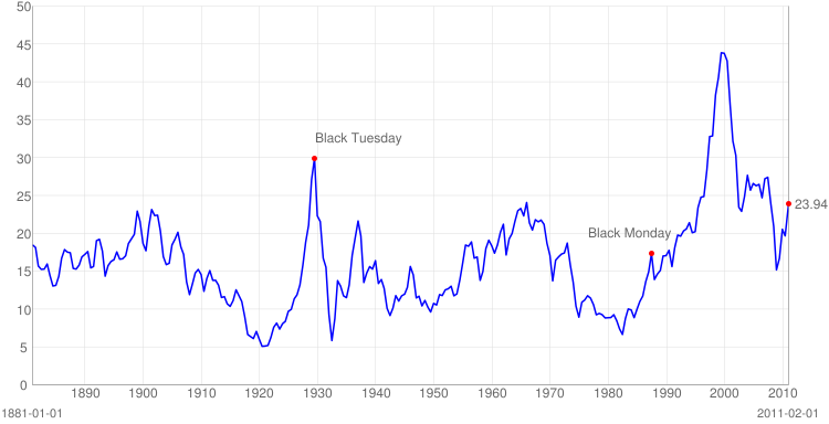 S&P 500 PE Ratio Chart robert shiller