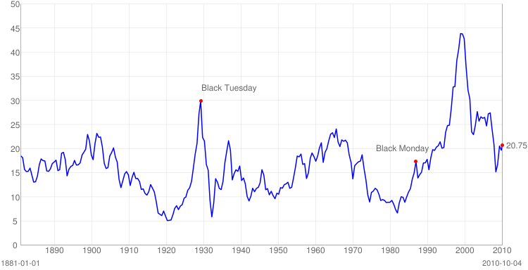 S&P 500 P/E Ratio Chart  - Linear Scale