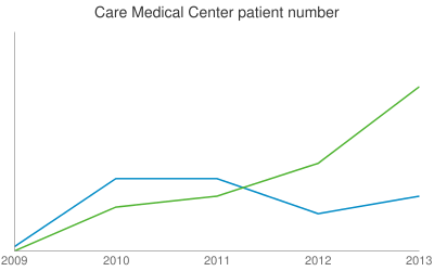 Care Medical Center patient number