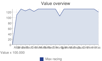 Value overview