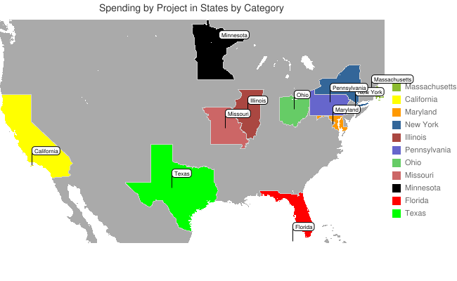 chart spending by projects in states by category