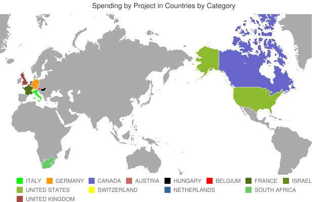 chart spending projects in countries by category