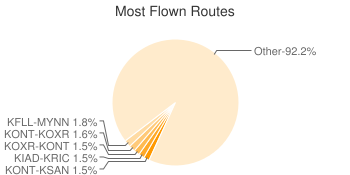 Most Popular Routes