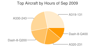 Top Aircraft by Hours
