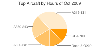 Aircraft Hours