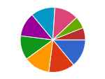 Composition Pie Chart