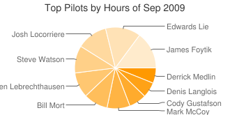 Top Pilots by Hours
