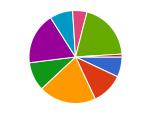 Strategy Pie Chart