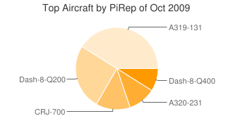 Aircraft PiREP
