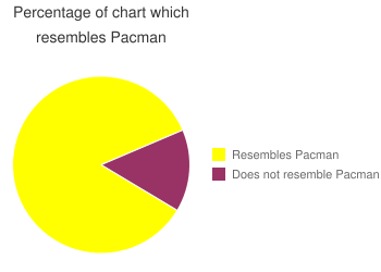 Percentage of chart which resembles pacman