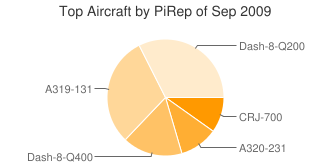 Top Aircraft by PiREPS