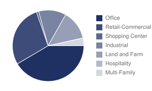 Listings by Property Type Piechart