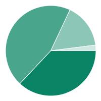 2013-2015 Revenue Sources Chart