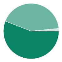 Educational Fields Chart